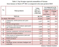 preliminary assessment of vietnam international merchandise trade performance in the first half of march 2016