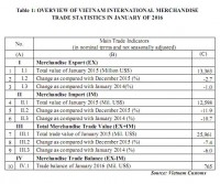preliminary assessment of vietnam international merchandise trade performance in the first month of 2016