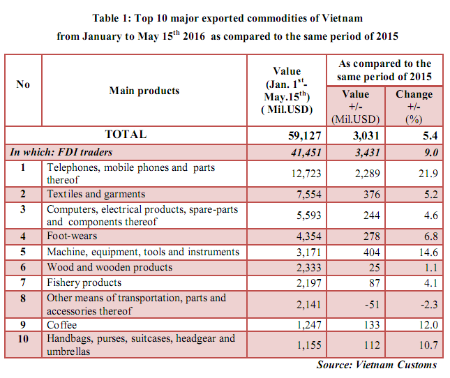 preliminary assessment of vietnam international merchandise trade performance in the first half of may 2016