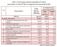 preliminary assessment of vietnam international merchandise trade performance in the first half of april 2016