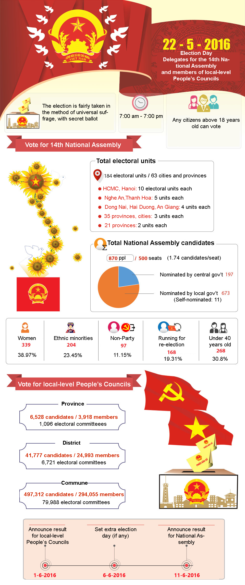 infographic vietnams 2016 national elections