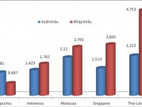 vietnams deficit is more than us 3 billion over asean countries