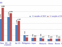 the main exported products in the first 11 months of 2016