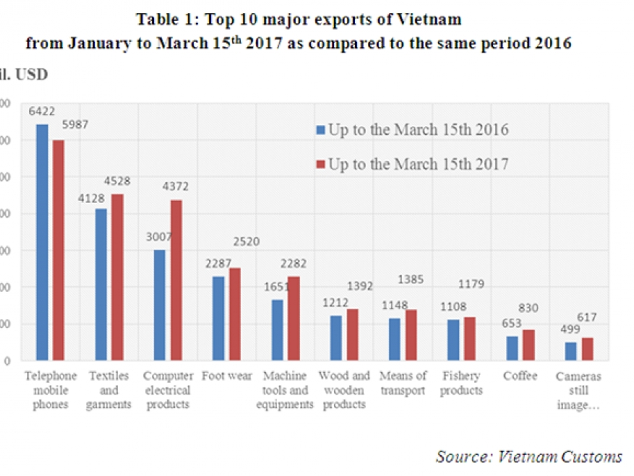preliminary assessment of vietnam international merchandise trade performance in the first half of march 2017