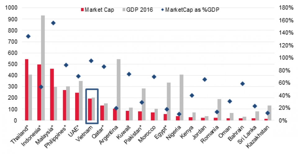 where is vietnam on the upgrade of securities market