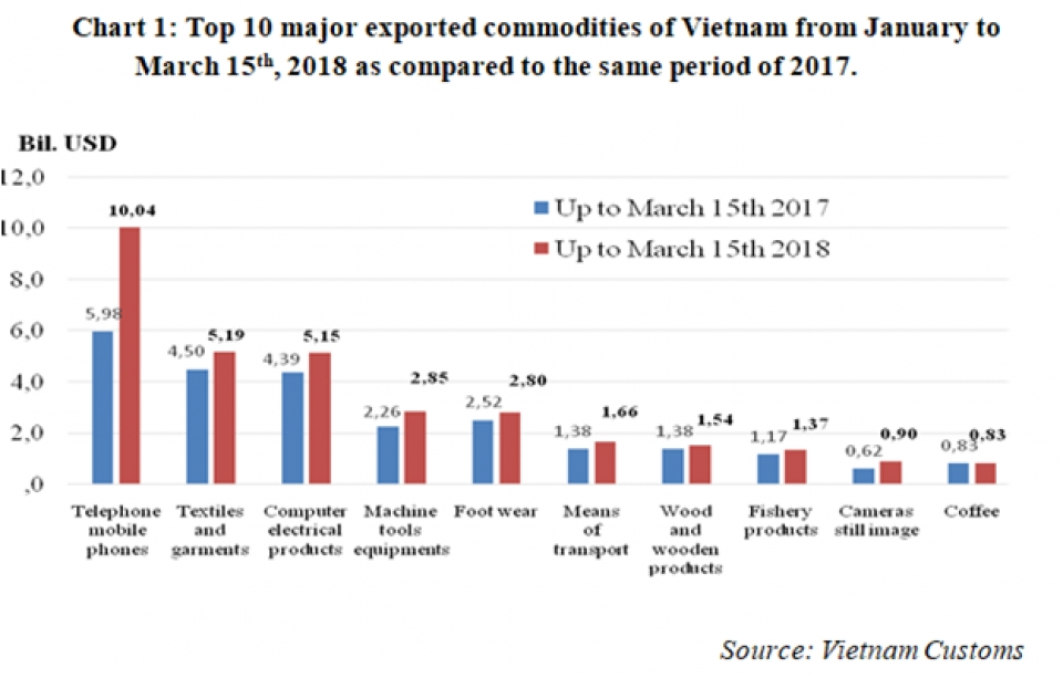 preliminary assessment of vietnam international merchandise trade performance in the first half of march 2018