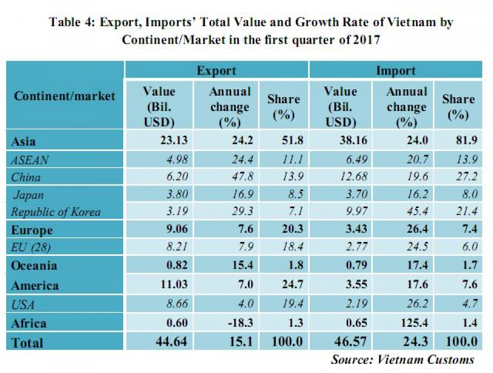 preliminary assessment of vietnam international merchandise trade performance in the first quarter of 2017 3591