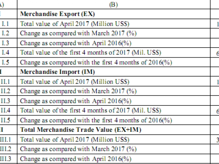 preliminary assessment of vietnam international merchandise trade performance in the first 4 months of 2017