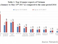 preliminary assessment of vietnam international merchandise trade performance in the first half of may 2017