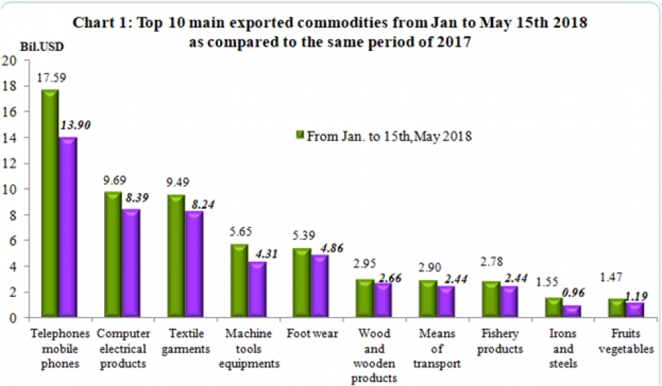 preliminary assessment of vietnam international merchandise trade performance in the first half of may 2018