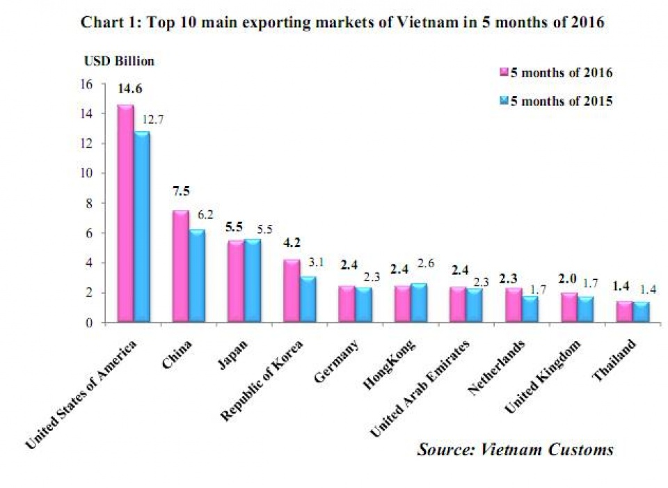 preliminary assessment of vietnam international merchandise trade performance in may and the 5 months of 2016 englishnews vietnam customs 294
