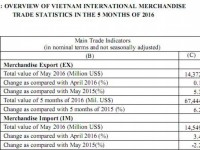 preliminary assessment of vietnam international merchandise trade performance in may and the 5 months of 2016