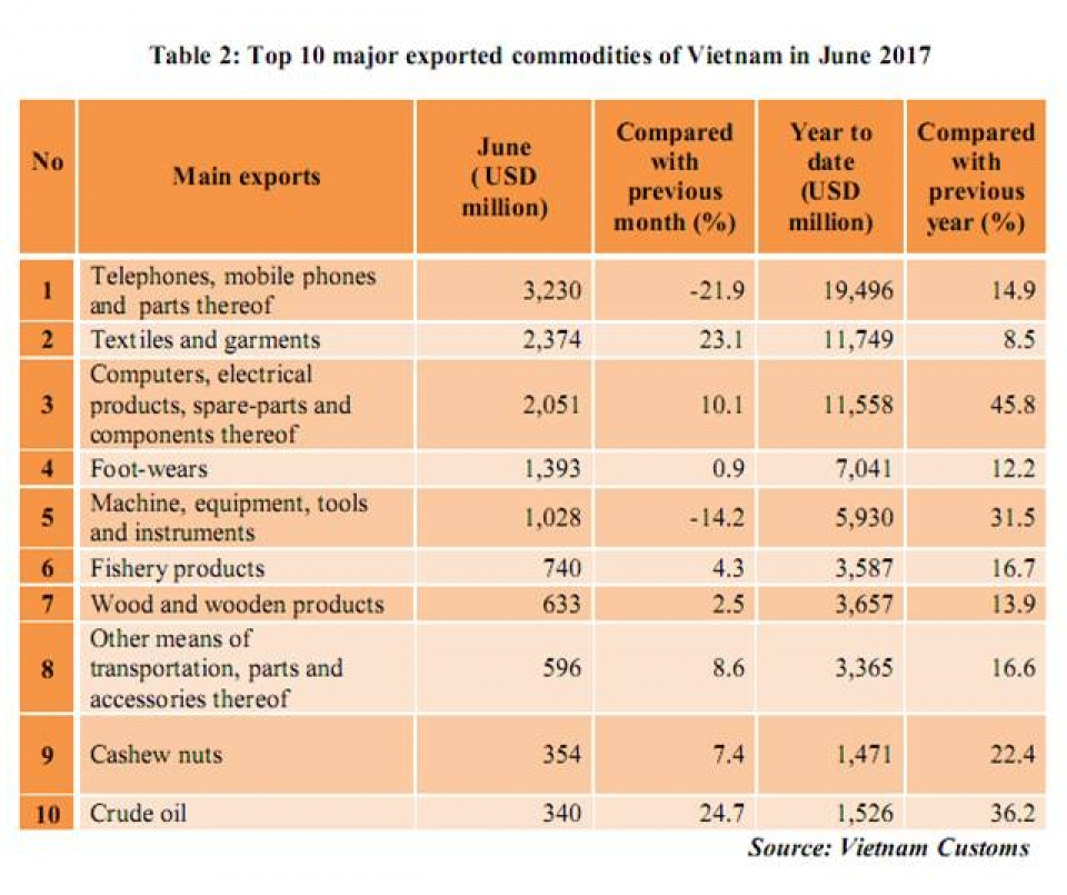 preliminary assessment of vietnam international merchandise trade performance in the first half of 2017