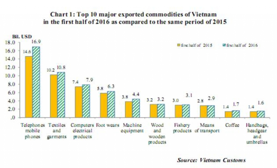 preliminary assessment of vietnam international merchandise trade performance in the second half of june 2016