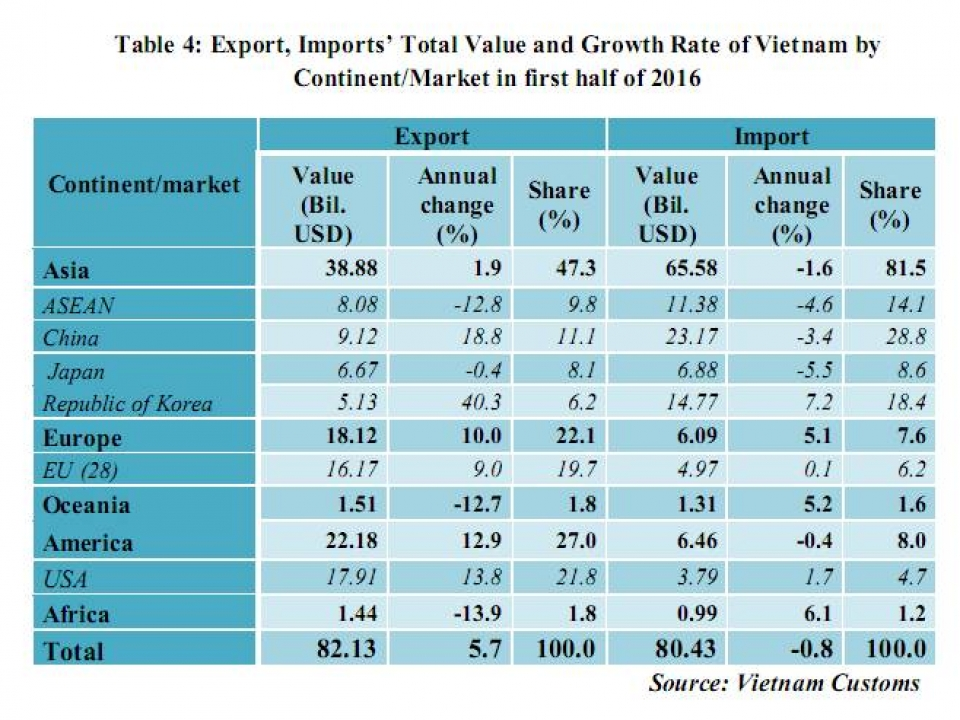 preliminary assessment of vietnam international merchandise trade performance in june and the first half of 2016 894