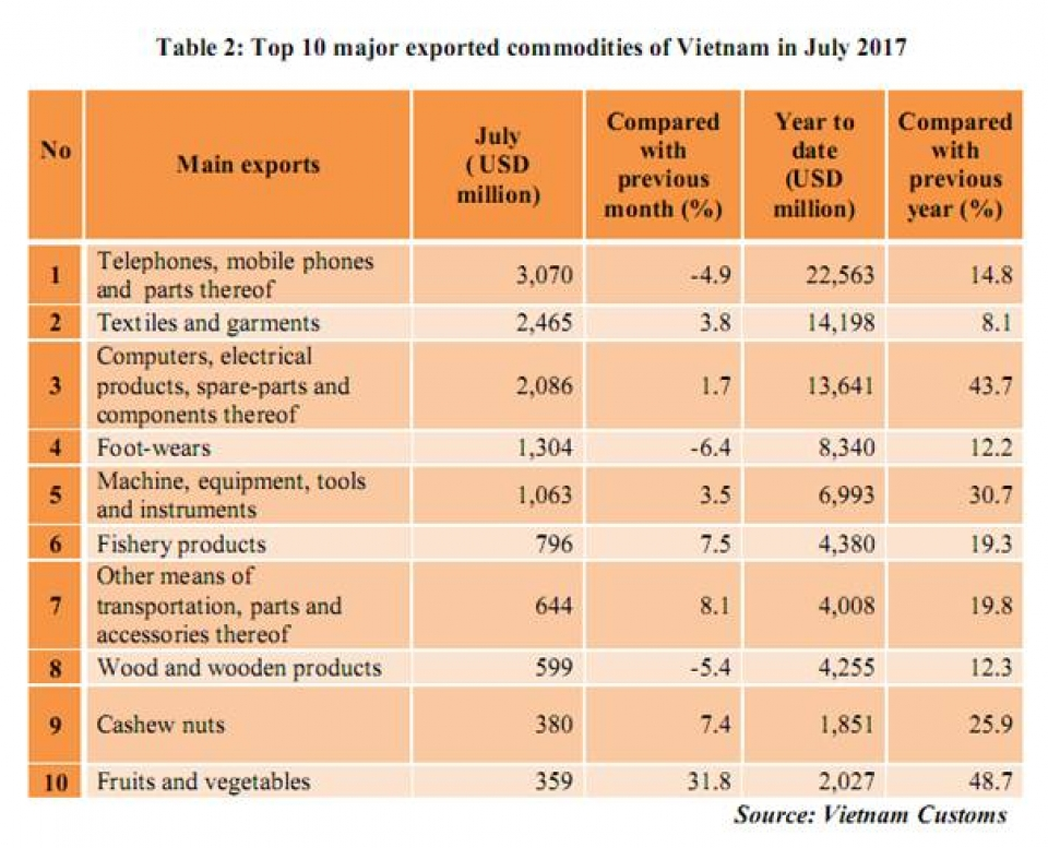 preliminary assessment of vietnam international merchandise trade performance in the first 7 months of 2017