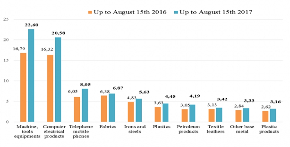 preliminary assessment of vietnam international merchandise trade performance in the first half of august 2017