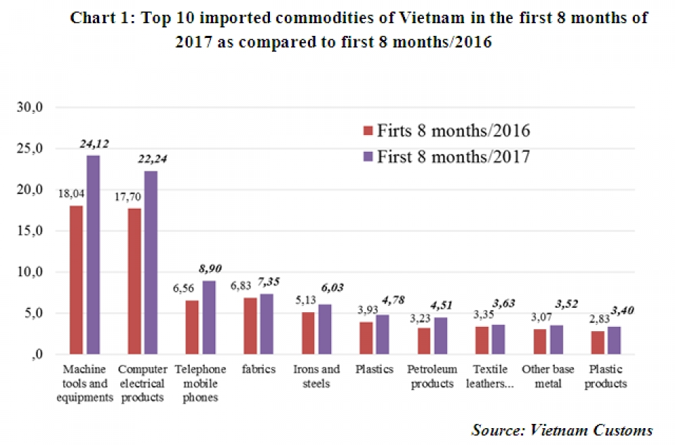 preliminary assessment of vietnam international merchandise trade performance in the second half of august 2017