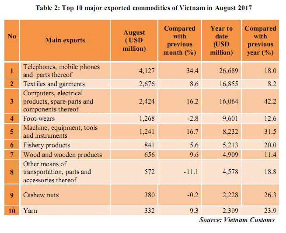 preliminary assessment of vietnam international merchandise trade performance in the first 8 months of 2017