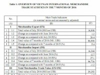 preliminary assessment of vietnam international merchandise trade performance in july and the 7 months of 2016