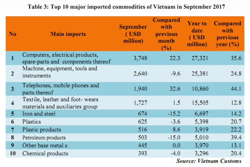preliminary assessment of vietnam international merchandise trade performance in the first 9 months of 2017