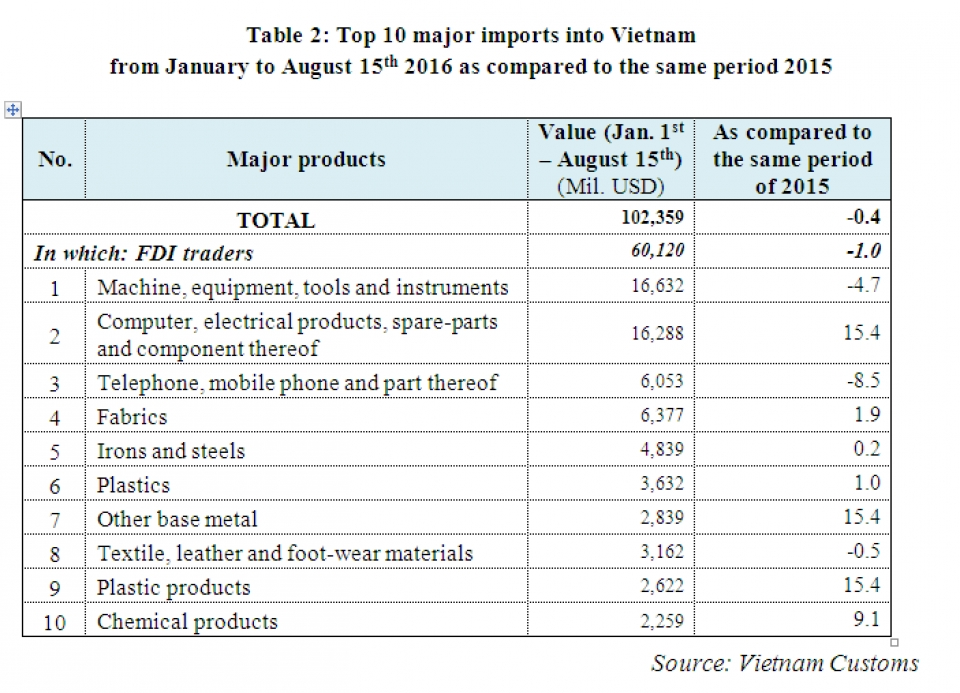 preliminary assessment of vietnam international merchandise trade performance in the first half of august 2016