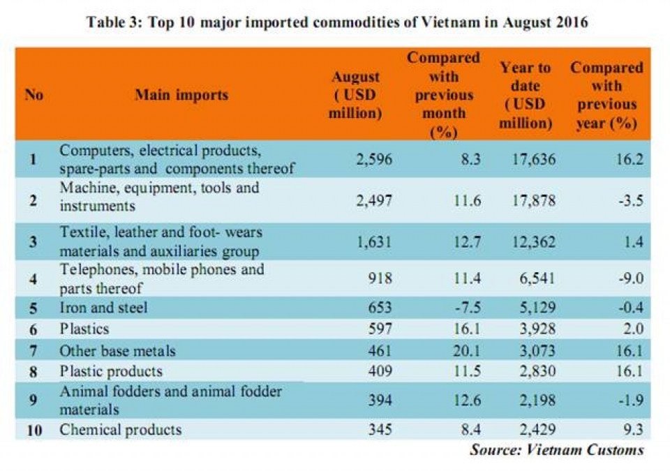 preliminary assessment of vietnam international merchandise trade performance in august and the 8 months of 2016