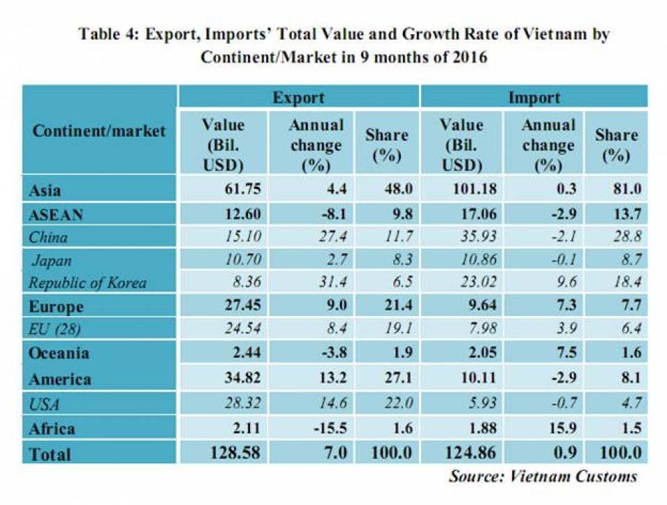 preliminary assessment of vietnam international merchandise trade performance in september and the 9 months of 2016