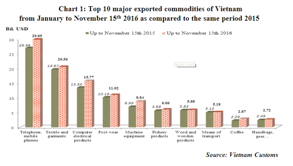 preliminary assessment of vietnam international merchandise trade performance in october and the 10 months of 2016