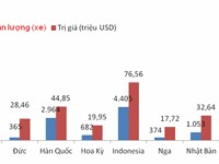 nearly 73 of automobiles imported from thailand india and indonesia