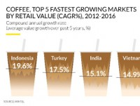 vietnams caffeine thirst puts it in worlds top growing coffee markets