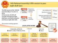 14th national assemblys fifth session to pass eight draft laws