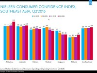 vietnamese consumer confidence in top 10 despite slight fall