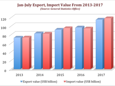 vietnam jan july trade deficit hits us 308b