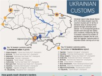how can ukraine fix its customs service